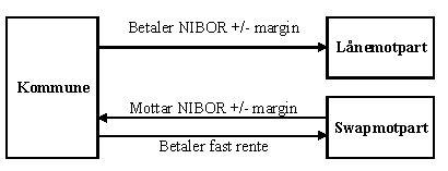 rentebytteavtale_renteswap